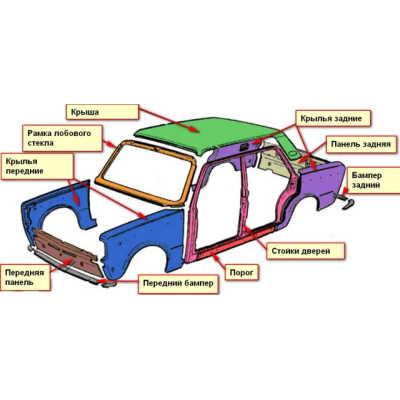 Малярно-кузовной ремонт автомобиля